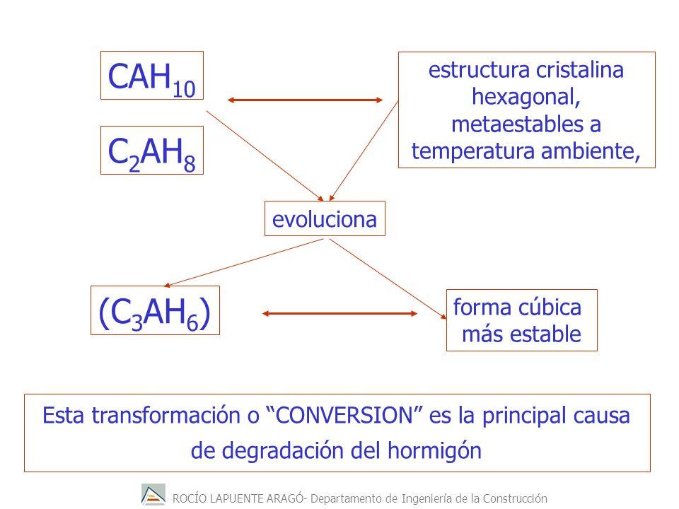 ROCÍO LAPUENTE ARAGÓ- Departamento de Ingeniería de la Construcción CAH 10 C 2 AH 8 estructura cristalina hexagonal, metaestables a temperatura ambiente, (C 3 AH 6 ) evoluciona forma cúbica más estable Esta transformación o CONVERSION es la principal causa de degradación del hormigón