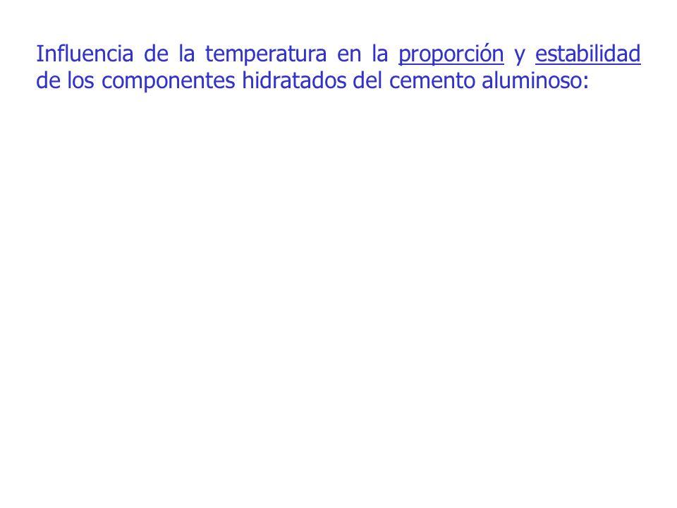 ROCÍO LAPUENTE ARAGÓ- Departamento de Ingeniería de la Construcción Influencia de la temperatura en la proporción y estabilidad de los componentes hid