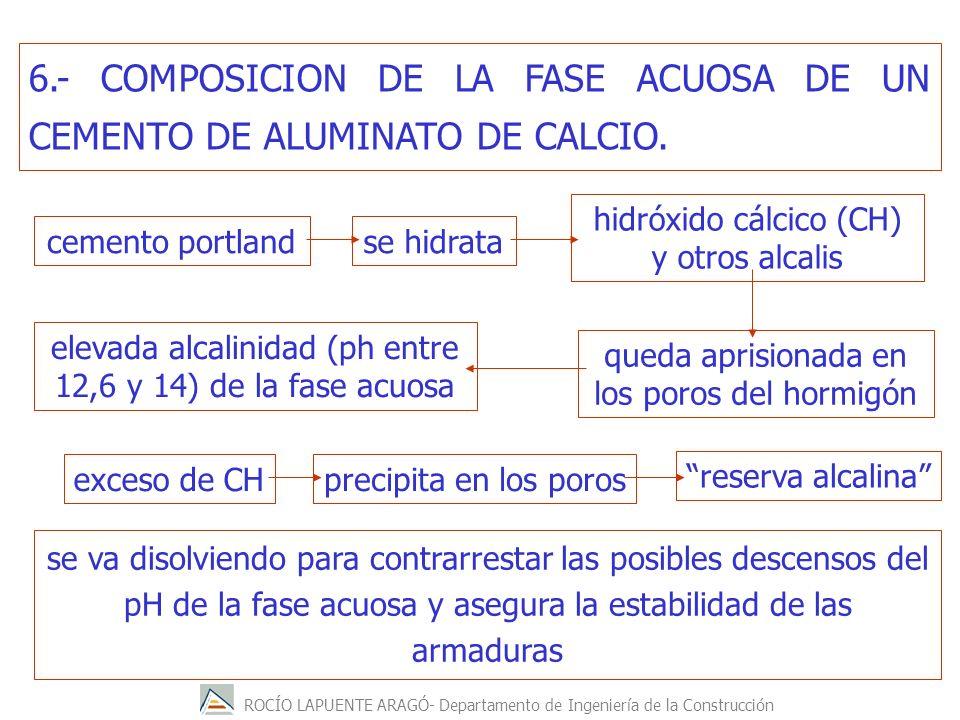 ROCÍO LAPUENTE ARAGÓ- Departamento de Ingeniería de la Construcción se va disolviendo para contrarrestar las posibles descensos del pH de la fase acuosa y asegura la estabilidad de las armaduras 6.- COMPOSICION DE LA FASE ACUOSA DE UN CEMENTO DE ALUMINATO DE CALCIO.