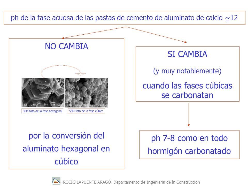 ROCÍO LAPUENTE ARAGÓ- Departamento de Ingeniería de la Construcción ph 7-8 como en todo hormigón carbonatado NO CAMBIA por la conversión del aluminato hexagonal en cúbico SI CAMBIA (y muy notablemente) cuando las fases cúbicas se carbonatan ph de la fase acuosa de las pastas de cemento de aluminato de calcio ~12 _