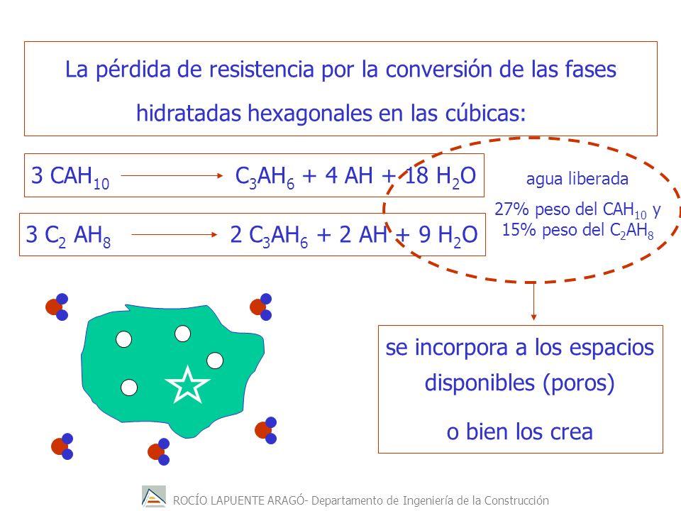 ROCÍO LAPUENTE ARAGÓ- Departamento de Ingeniería de la Construcción La pérdida de resistencia por la conversión de las fases hidratadas hexagonales en las cúbicas: 3 C 2 AH 8 2 C 3 AH 6 + 2 AH + 9 H 2 O 3 CAH 10 C 3 AH 6 + 4 AH + 18 H 2 O se incorpora a los espacios disponibles (poros) o bien los crea agua liberada 27% peso del CAH 10 y 15% peso del C 2 AH 8