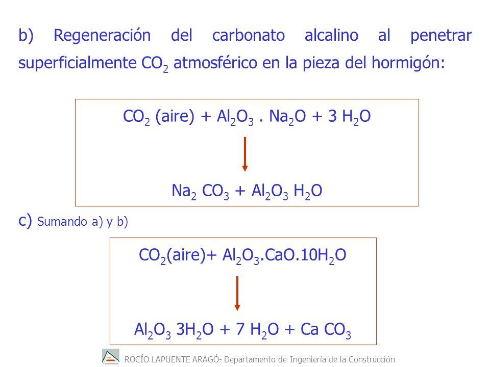 ROCÍO LAPUENTE ARAGÓ- Departamento de Ingeniería de la Construcción CO 2 (aire) + Al 2 O 3. Na 2 O + 3 H 2 O Na 2 CO 3 + Al 2 O 3 H 2 O CO 2 (aire)+ A