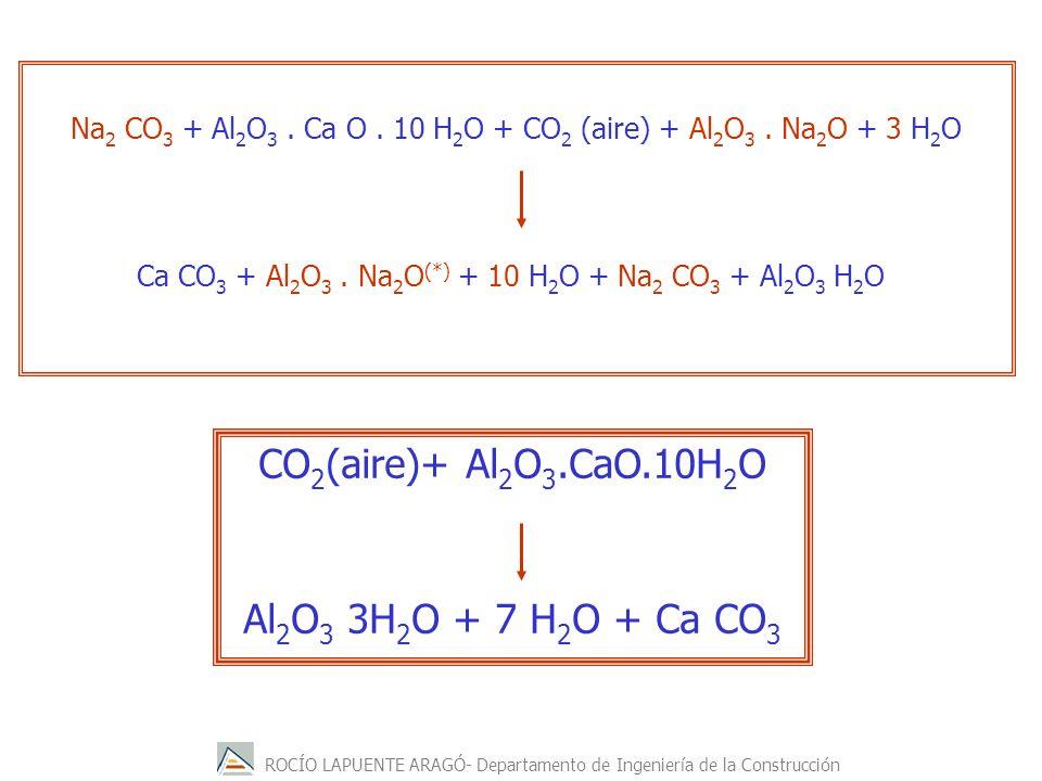 ROCÍO LAPUENTE ARAGÓ- Departamento de Ingeniería de la Construcción CO 2 (aire)+ Al 2 O 3.CaO.10H 2 O Al 2 O 3 3H 2 O + 7 H 2 O + Ca CO 3 Na 2 CO 3 +
