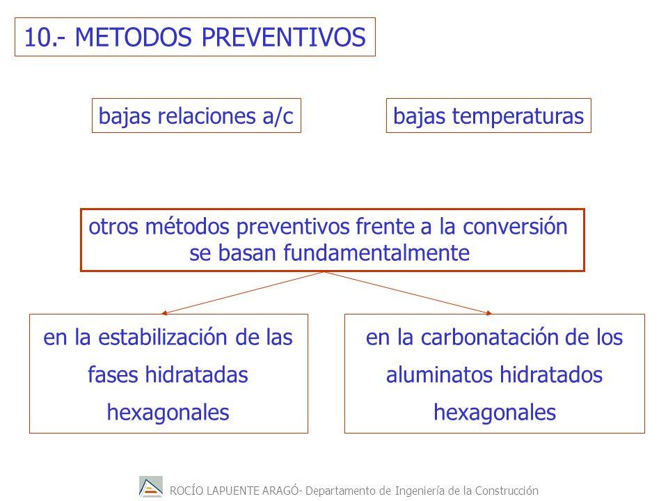 ROCÍO LAPUENTE ARAGÓ- Departamento de Ingeniería de la Construcción 10.- METODOS PREVENTIVOS bajas relaciones a/cbajas temperaturas otros métodos prev