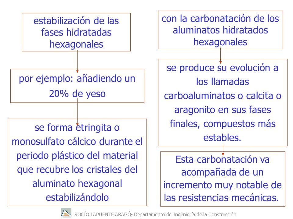 ROCÍO LAPUENTE ARAGÓ- Departamento de Ingeniería de la Construcción Esta carbonatación va acompañada de un incremento muy notable de las resistencias mecánicas.