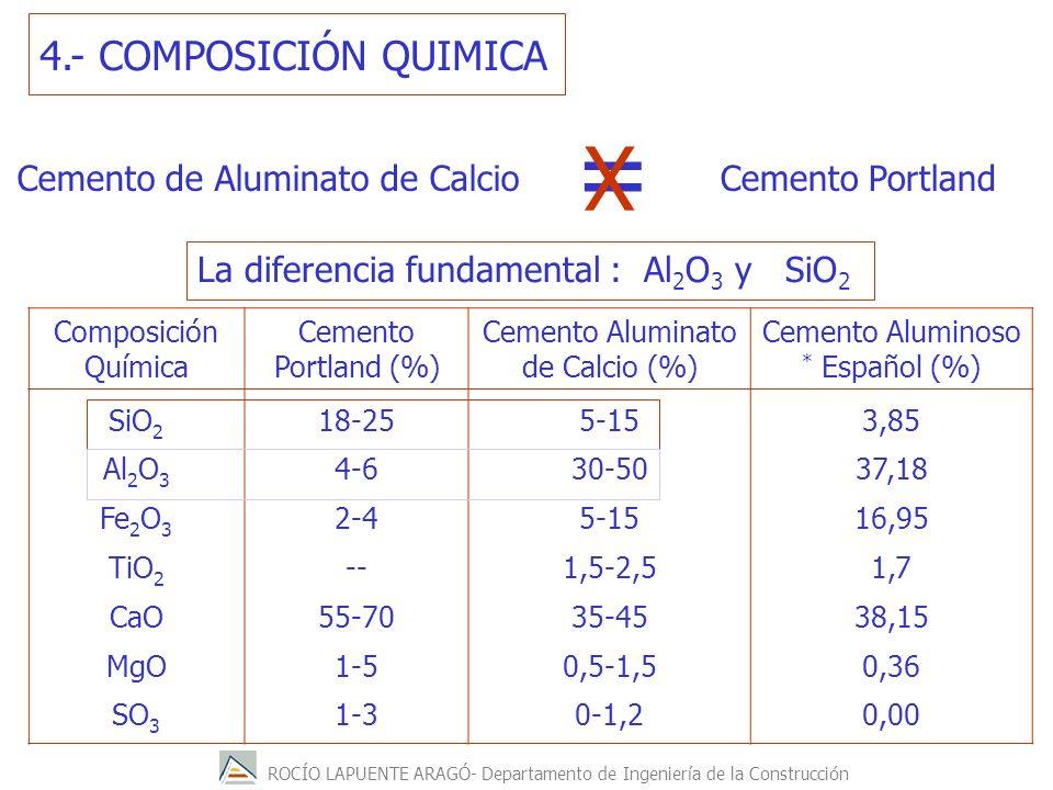 ROCÍO LAPUENTE ARAGÓ- Departamento de Ingeniería de la Construcción La diferencia fundamental : Al 2 O 3 y SiO 2 4.- COMPOSICIÓN QUIMICA Composición Química Cemento Portland (%) Cemento Aluminato de Calcio (%) Cemento Aluminoso * Español (%) SiO 2 Al 2 O 3 Fe 2 O 3 TiO 2 CaO MgO SO 3 18-25 4-6 2-4 -- 55-70 1-5 1-3 5-15 30-50 5-15 1,5-2,5 35-45 0,5-1,5 0-1,2 3,85 37,18 16,95 1,7 38,15 0,36 0,00 Cemento de Aluminato de CalcioCemento Portland = X