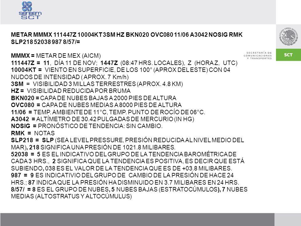 METAR MMMX 111447Z 10004KT 3SM HZ BKN020 OVC080 11/06 A3042 NOSIG RMK SLP218 52038 987 8/57/= MMMX = METAR DE MEX (AICM) 111447Z = 11, DÍA 11 DE NOV;