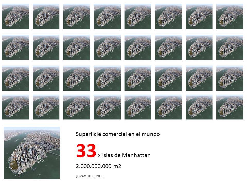 Superficie comercial en el mundo 33 x islas de Manhattan 2.000.000.000 m2 (Fuente: ICSC, 2000)