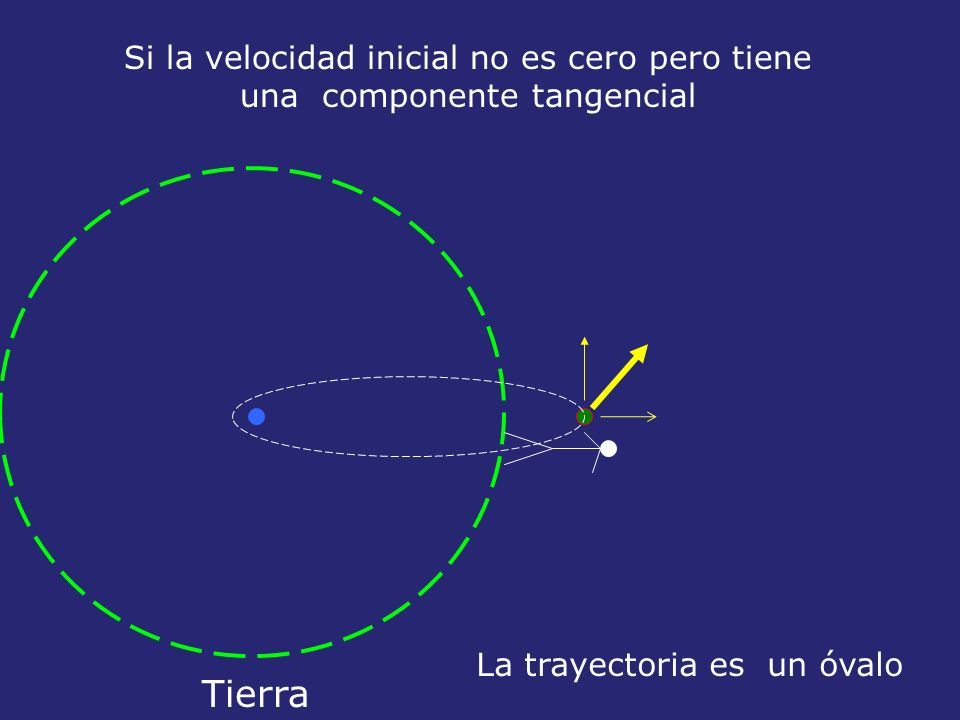 La trayectoria es un óvalo Tierra Si la velocidad inicial no es cero pero tiene una componente tangencial