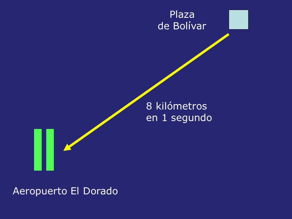 Plaza de Bolívar Aeropuerto El Dorado 8 kilómetros en 1 segundo