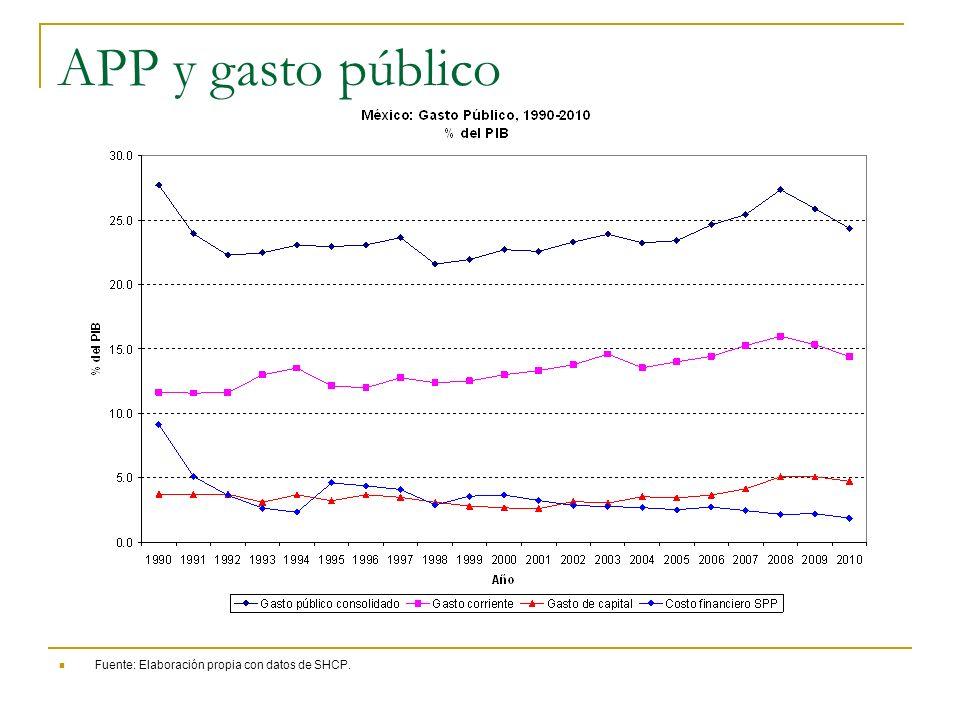 APP y gasto público Fuente: Elaboración propia con datos de SHCP.