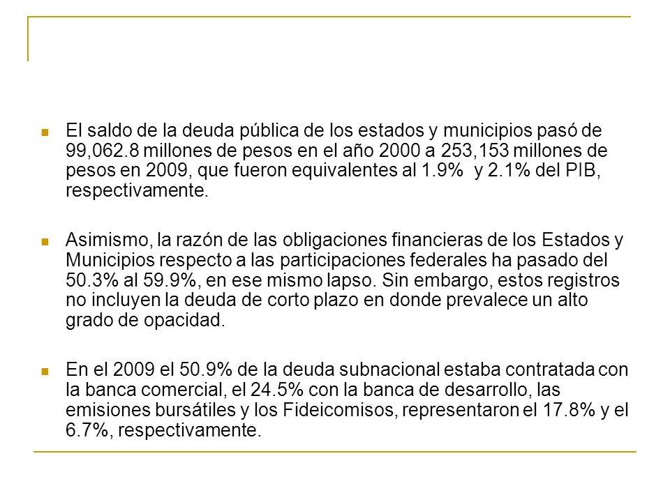 El saldo de la deuda pública de los estados y municipios pasó de 99,062.8 millones de pesos en el año 2000 a 253,153 millones de pesos en 2009, que fueron equivalentes al 1.9% y 2.1% del PIB, respectivamente.