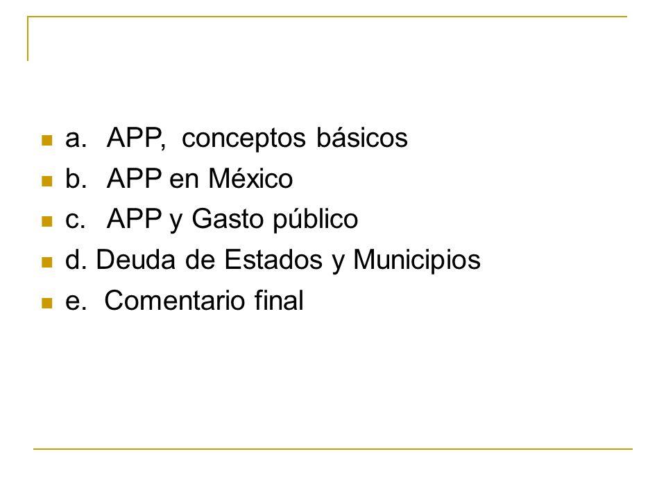 a.APP, conceptos básicos b.APP en México c.APP y Gasto público d.