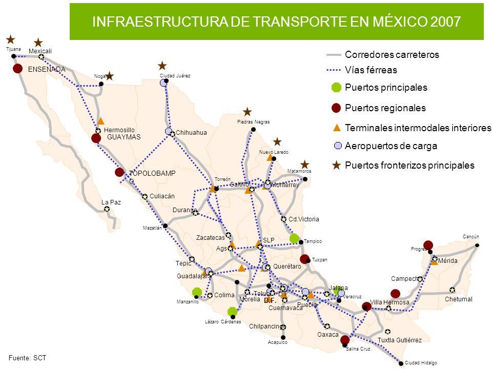 INFRAESTRUCTURA DE TRANSPORTE EN MÉXICO 2007 Fuente: SCT Corredores carreteros Vías férreas Puertos principales Puertos regionales ENSENADA TOPOLOBAMP O GUAYMAS Terminales intermodales interiores Aeropuertos de carga Puertos fronterizos principales D.F.