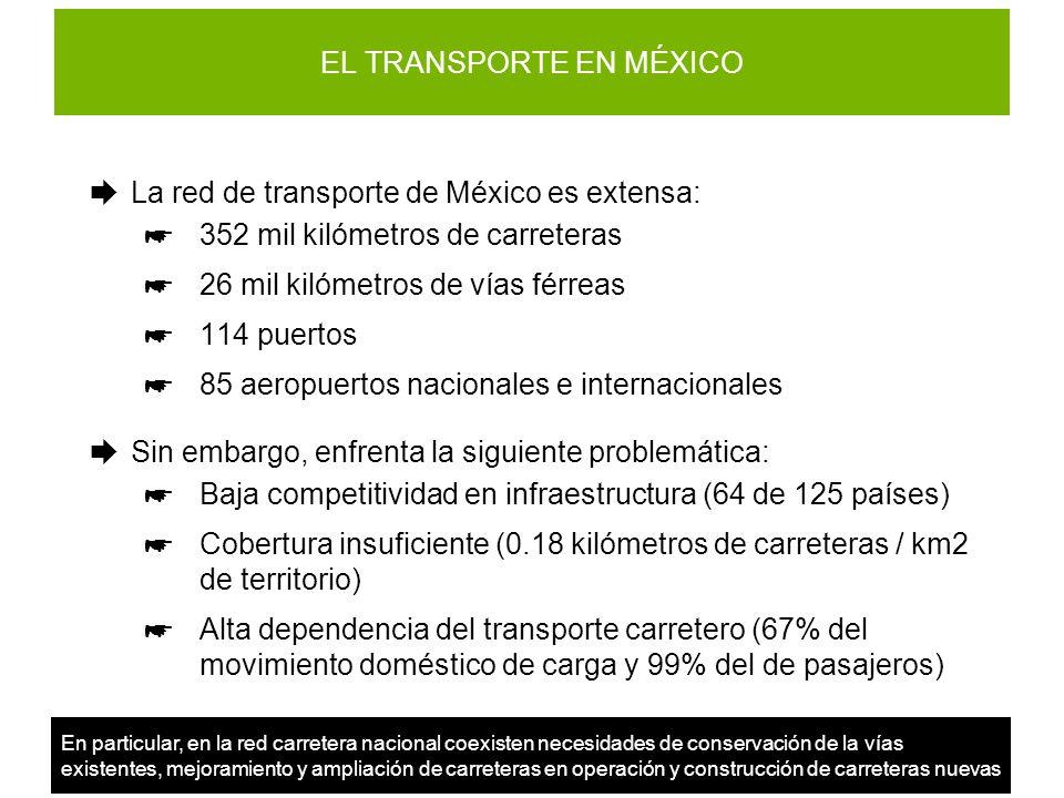 EL TRANSPORTE EN MÉXICO La red de transporte de México es extensa: 352 mil kilómetros de carreteras 26 mil kilómetros de vías férreas 114 puertos 85 aeropuertos nacionales e internacionales Sin embargo, enfrenta la siguiente problemática: Baja competitividad en infraestructura (64 de 125 países) Cobertura insuficiente (0.18 kilómetros de carreteras / km2 de territorio) Alta dependencia del transporte carretero (67% del movimiento doméstico de carga y 99% del de pasajeros) En particular, en la red carretera nacional coexisten necesidades de conservación de la vías existentes, mejoramiento y ampliación de carreteras en operación y construcción de carreteras nuevas