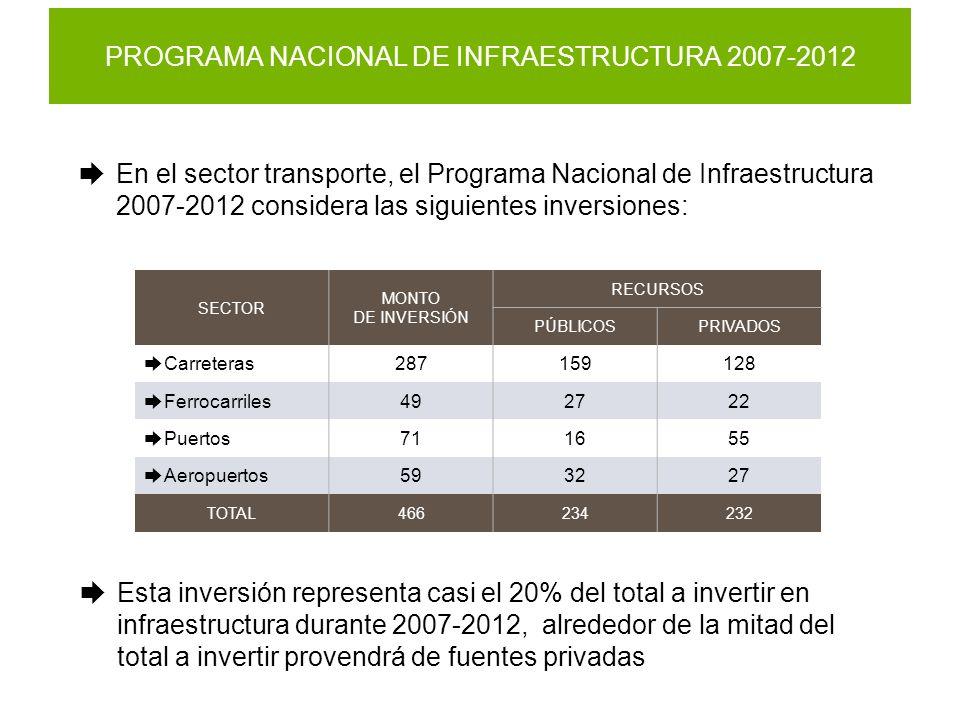PROGRAMA NACIONAL DE INFRAESTRUCTURA 2007-2012 En el sector transporte, el Programa Nacional de Infraestructura 2007-2012 considera las siguientes inversiones: Esta inversión representa casi el 20% del total a invertir en infraestructura durante 2007-2012, alrededor de la mitad del total a invertir provendrá de fuentes privadas SECTOR MONTO DE INVERSIÓN RECURSOS PÚBLICOSPRIVADOS Carreteras287159128 Ferrocarriles492722 Puertos711655 Aeropuertos593227 TOTAL466234232
