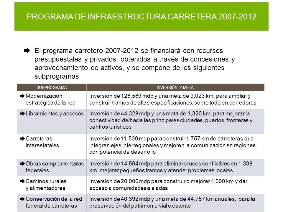 PROGRAMA DE INFRAESTRUCTURA CARRETERA 2007-2012 El programa carretero 2007-2012 se financiará con recursos presupuestales y privados, obtenidos a través de concesiones y aprovechamiento de activos, y se compone de los siguientes subprogramas SUBPROGRAMAINVERSIÓN Y META Modernización estratégica de la red Inversión de 126,569 mdp y una meta de 9,023 km, para ampliar y construir tramos de altas especificaciones, sobre todo en corredores Libramientos y accesosInversión de 44,328 mdp y una meta de 1,320 km, para mejorar la conectividad de/hacia las principales ciudades, puertos, fronteras y centros turísticos Carreteras interestatales Inversión de 11,530 mdp para construir 1,757 km de carreteras que integren ejes interregionales y mejoren la comunicación en regiones con potencial de desarrollo Obras complementarias federales Inversión de 14,564 mdp para eliminar cruces conflictivos en 1,338 km, mejorar pequeños tramos y atender problemas locales Caminos rurales y alimentadores Inversión de 20,000 mdp para construir o mejorar 4,000 km y dar acceso a comunidades aisladas Conservación de la red federal de carreteras Inversión de 40,392 mdp y una meta de 44,757 km anuales, para la preservación del patrimonio vial existente