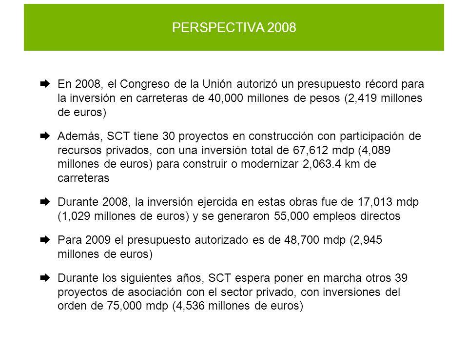 PERSPECTIVA 2008 En 2008, el Congreso de la Unión autorizó un presupuesto récord para la inversión en carreteras de 40,000 millones de pesos (2,419 millones de euros) Además, SCT tiene 30 proyectos en construcción con participación de recursos privados, con una inversión total de 67,612 mdp (4,089 millones de euros) para construir o modernizar 2,063.4 km de carreteras Durante 2008, la inversión ejercida en estas obras fue de 17,013 mdp (1,029 millones de euros) y se generaron 55,000 empleos directos Para 2009 el presupuesto autorizado es de 48,700 mdp (2,945 millones de euros) Durante los siguientes años, SCT espera poner en marcha otros 39 proyectos de asociación con el sector privado, con inversiones del orden de 75,000 mdp (4,536 millones de euros)