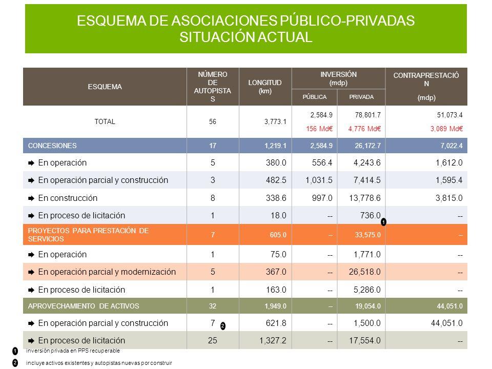 ESQUEMA DE ASOCIACIONES PÚBLICO-PRIVADAS SITUACIÓN ACTUAL ESQUEMA NÚMERO DE AUTOPISTA S LONGITUD (km) INVERSIÓN (mdp) CONTRAPRESTACIÓ N (mdp) PÚBLICAPRIVADA TOTAL563,773.1 2,584.9 156 Md 78,801.7 4,776 Md 51,073.4 3,089 Md CONCESIONES171,219.12,584.926,172.77,022.4 En operación5380.0556.44,243.61,612.0 En operación parcial y construcción3482.51,031.57,414.51,595.4 En construcción8338.6997.013,778.63,815.0 En proceso de licitación118.0--736.0-- PROYECTOS PARA PRESTACIÓN DE SERVICIOS 7605.0--33,575.0-- En operación175.0--1,771.0-- En operación parcial y modernización5367.0--26,518.0-- En proceso de licitación1163.0--5,286.0-- APROVECHAMIENTO DE ACTIVOS321,949.0--19,054.044,051.0 En operación parcial y construcción7621.8--1,500.044,051.0 En proceso de licitación251,327.2--17,554.0-- inversión privada en PPS recuperable 1 2 1 2 incluye activos existentes y autopistas nuevas por construir
