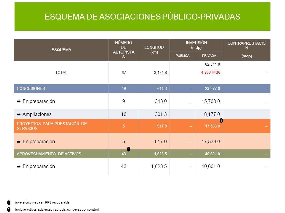 ESQUEMA DE ASOCIACIONES PÚBLICO-PRIVADAS inversión privada en PPS recuperable 1 2 incluye activos existentes y autopistas nuevas por construir ESQUEMA NÚMERO DE AUTOPISTA S LONGITUD (km) INVERSIÓN (mdp) CONTRAPRESTACIÓ N (mdp) PÚBLICAPRIVADA TOTAL673,184.8-- 82,011.0 4,960 Md-- CONCESIONES19644.3--23,877.0-- En preparación9343.0--15,700.0-- Ampliaciones10301.38,177.0 PROYECTOS PARA PRESTACIÓN DE SERVICIOS 5917.0--17,533.0-- En preparación5917.0--17,533.0-- APROVECHAMIENTO DE ACTIVOS431,623.5--40,601.0-- En preparación431,623.5--40,601.0-- 2 1