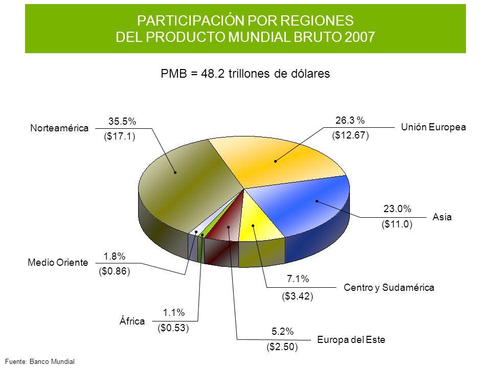 PMB = 48.2 trillones de dólares 5.2% ($2.50) Europa del Este 26.3 % Unión Europea ($12.67) Norteamérica 35.5% ($17.1) Asia 23.0% ($11.0) Centro y Sudamérica ($3.42) 7.1% África 1.1% ($0.53) 1.8% ($0.86) Medio Oriente PARTICIPACIÓN POR REGIONES DEL PRODUCTO MUNDIAL BRUTO 2007 Fuente: Banco Mundial