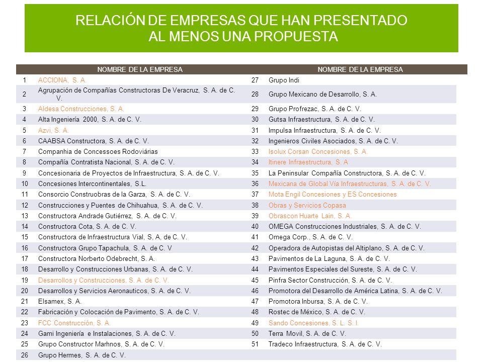 RELACIÓN DE EMPRESAS QUE HAN PRESENTADO AL MENOS UNA PROPUESTA NOMBRE DE LA EMPRESA 1ACCIONA, S.