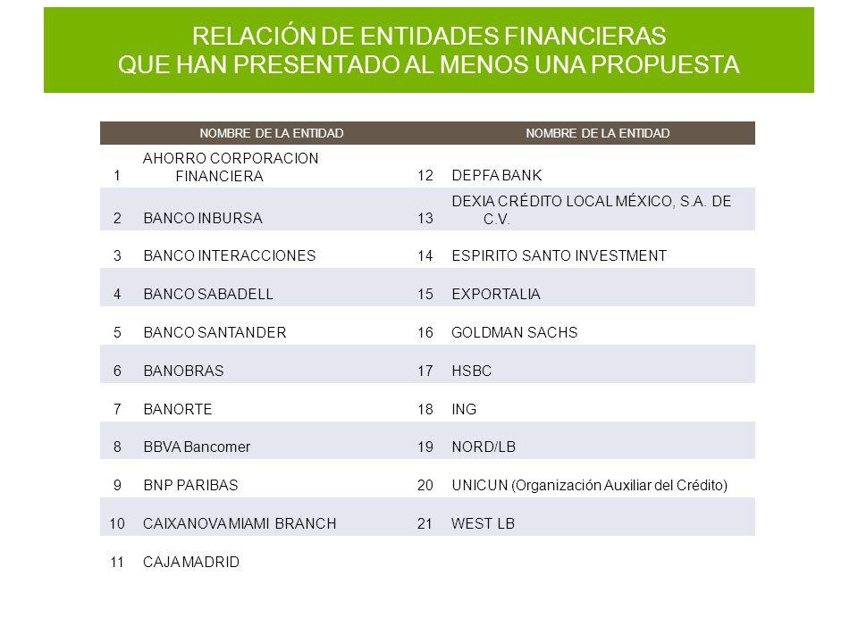 RELACIÓN DE ENTIDADES FINANCIERAS QUE HAN PRESENTADO AL MENOS UNA PROPUESTA NOMBRE DE LA ENTIDAD 1 AHORRO CORPORACION FINANCIERA12DEPFA BANK 2BANCO INBURSA13 DEXIA CRÉDITO LOCAL MÉXICO, S.A.