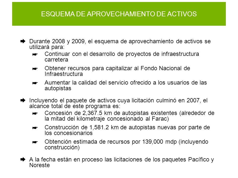 ESQUEMA DE APROVECHAMIENTO DE ACTIVOS Durante 2008 y 2009, el esquema de aprovechamiento de activos se utilizará para: Continuar con el desarrollo de proyectos de infraestructura carretera Obtener recursos para capitalizar al Fondo Nacional de Infraestructura Aumentar la calidad del servicio ofrecido a los usuarios de las autopistas Incluyendo el paquete de activos cuya licitación culminó en 2007, el alcance total de este programa es: Concesión de 2,367.5 km de autopistas existentes (alrededor de la mitad del kilometraje concesionado al Farac) Construcción de 1,581.2 km de autopistas nuevas por parte de los concesionarios Obtención estimada de recursos por 139,000 mdp (incluyendo construcción) A la fecha están en proceso las licitaciones de los paquetes Pacífico y Noreste