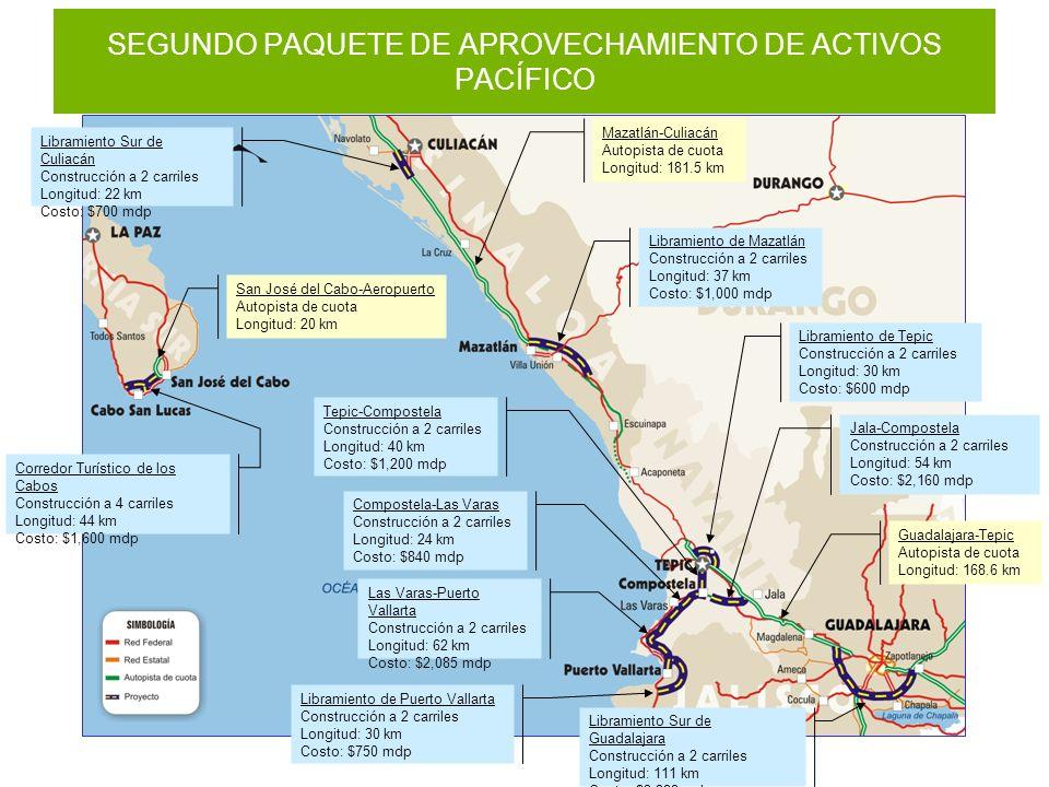 SEGUNDO PAQUETE DE APROVECHAMIENTO DE ACTIVOS PACÍFICO Corredor Turístico de los Cabos Construcción a 4 carriles Longitud: 44 km Costo: $1,600 mdp Libramiento Sur de Culiacán Construcción a 2 carriles Longitud: 22 km Costo: $700 mdp Libramiento de Mazatlán Construcción a 2 carriles Longitud: 37 km Costo: $1,000 mdp Libramiento de Tepic Construcción a 2 carriles Longitud: 30 km Costo: $600 mdp Tepic-Compostela Construcción a 2 carriles Longitud: 40 km Costo: $1,200 mdp Compostela-Las Varas Construcción a 2 carriles Longitud: 24 km Costo: $840 mdp Las Varas-Puerto Vallarta Construcción a 2 carriles Longitud: 62 km Costo: $2,085 mdp Jala-Compostela Construcción a 2 carriles Longitud: 54 km Costo: $2,160 mdp Libramiento de Puerto Vallarta Construcción a 2 carriles Longitud: 30 km Costo: $750 mdp Libramiento Sur de Guadalajara Construcción a 2 carriles Longitud: 111 km Costo: $3,822 mdp Mazatlán-Culiacán Autopista de cuota Longitud: 181.5 km San José del Cabo-Aeropuerto Autopista de cuota Longitud: 20 km Guadalajara-Tepic Autopista de cuota Longitud: 168.6 km