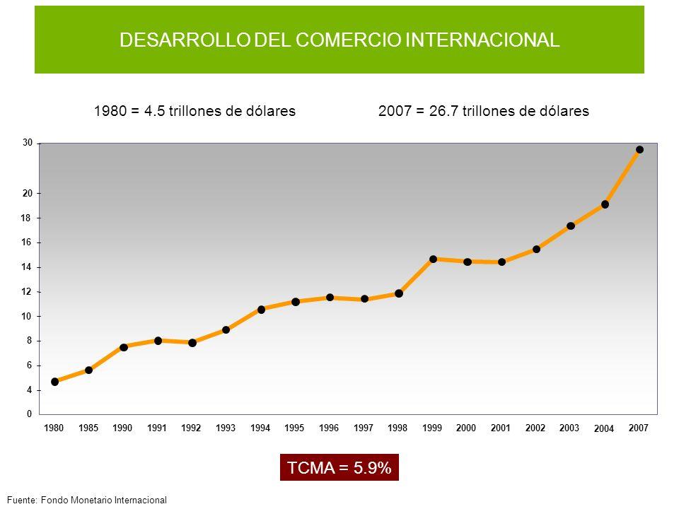 Fuente: Fondo Monetario Internacional DESARROLLO DEL COMERCIO INTERNACIONAL 1980 = 4.5 trillones de dólares2007 = 26.7 trillones de dólares TCMA = 5.9% 0 4 6 8 10 12 14 16 1818 20 30 198019851990199119921993199419951996199719981999200020012002 2004 20032007