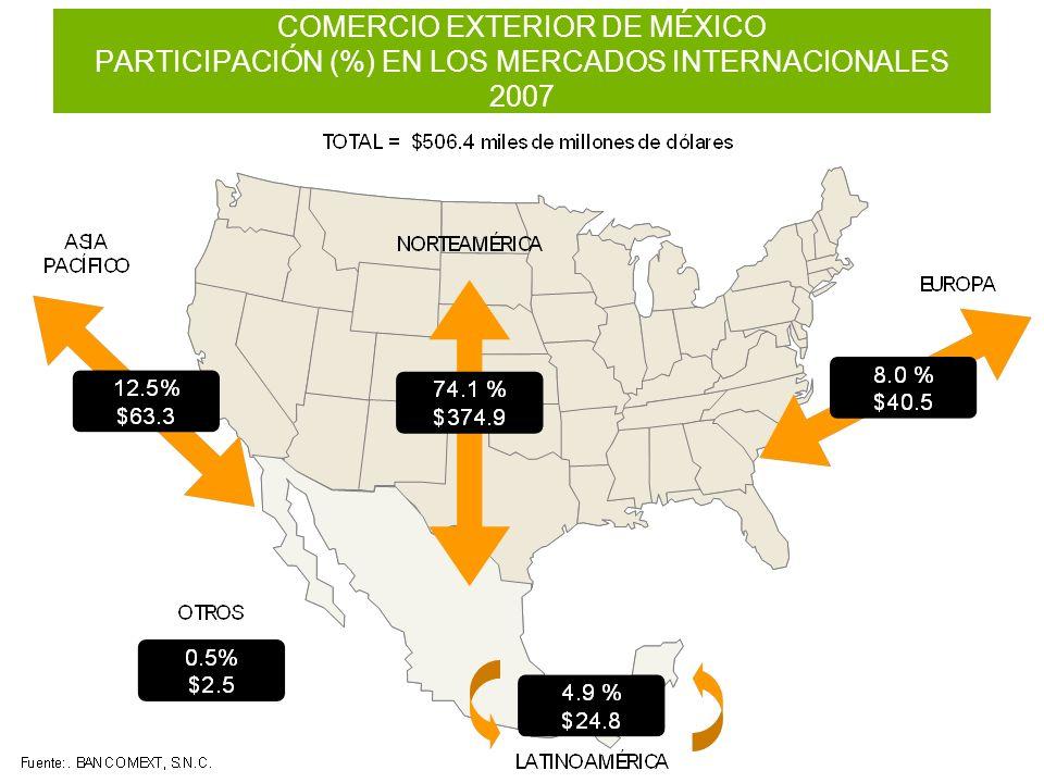 COMERCIO EXTERIOR DE MÉXICO PARTICIPACIÓN (%) EN LOS MERCADOS INTERNACIONALES 2007