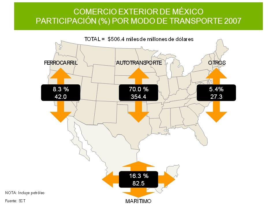 COMERCIO EXTERIOR DE MÉXICO PARTICIPACIÓN (%) POR MODO DE TRANSPORTE 2007