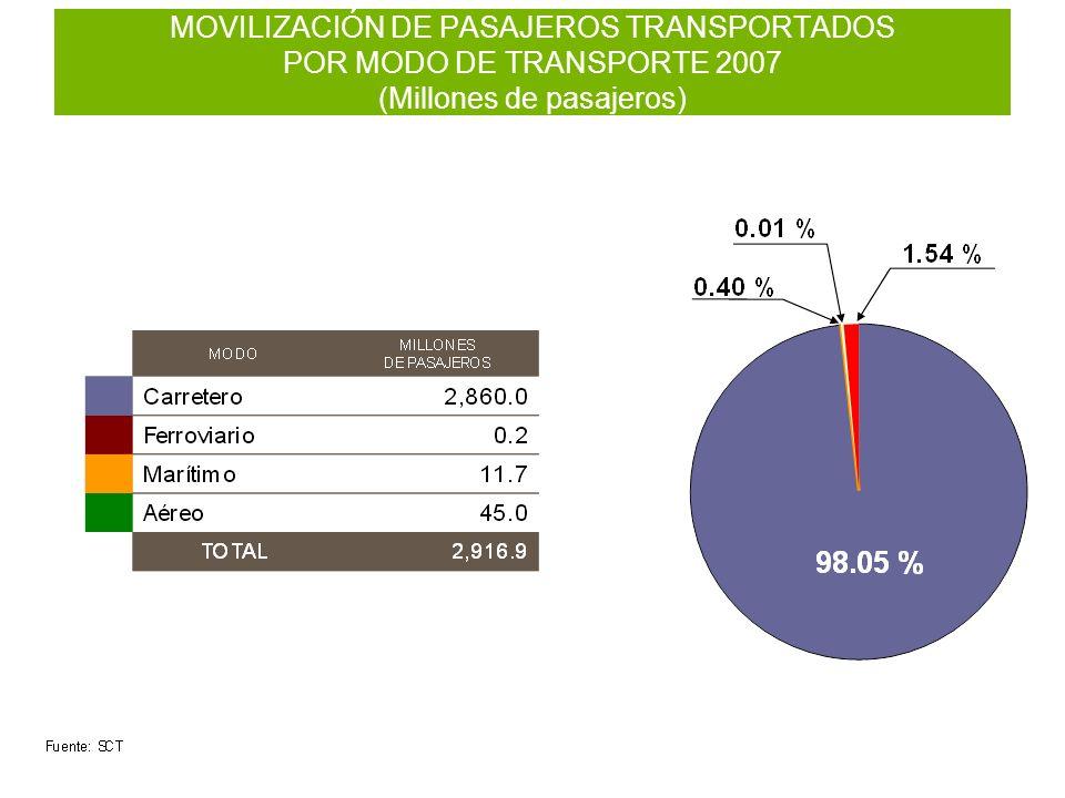 MOVILIZACIÓN DE PASAJEROS TRANSPORTADOS POR MODO DE TRANSPORTE 2007 (Millones de pasajeros)
