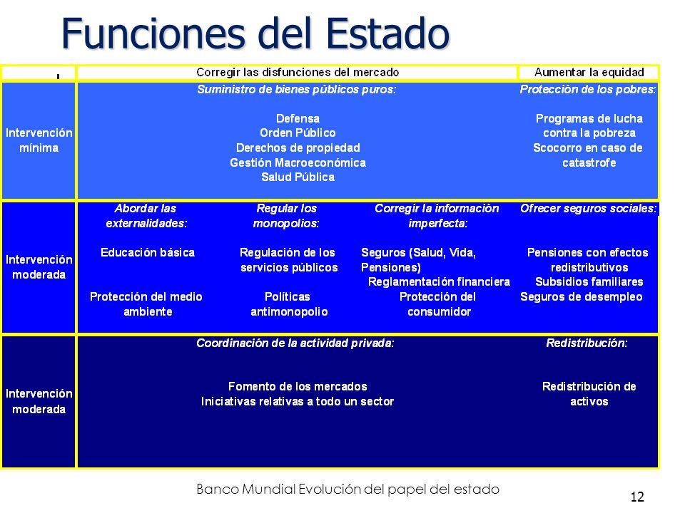12 Funciones del Estado Banco Mundial Evolución del papel del estado