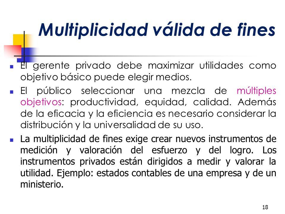 Multiplicidad válida de fines El gerente privado debe maximizar utilidades como objetivo básico puede elegir medios.