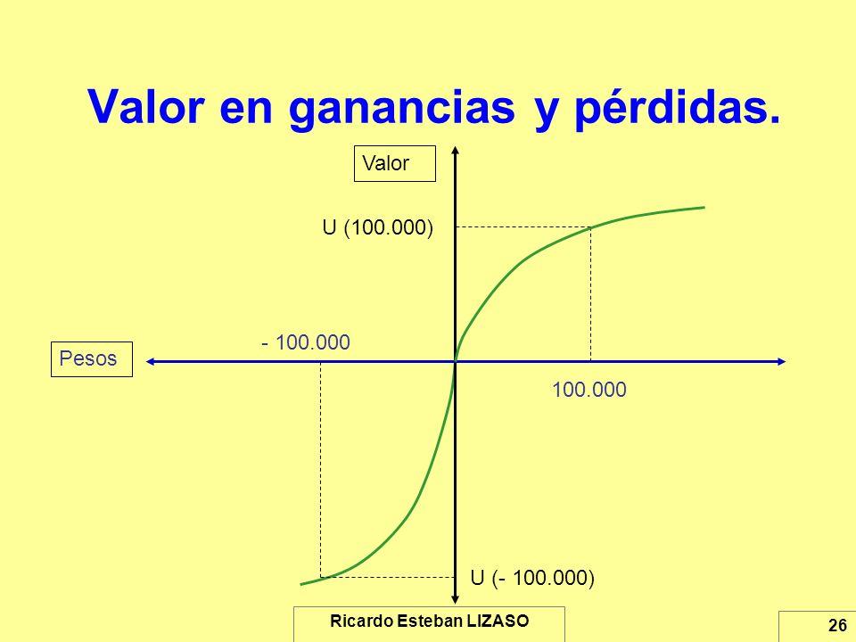 Ricardo Esteban LIZASO 26 Valor en ganancias y pérdidas. Pesos Valor 100.000 U (- 100.000) - 100.000 U (100.000)