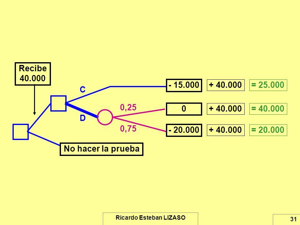 Ricardo Esteban LIZASO 31 D 0,25 0,75 0 - 20.000 - 15.000 C Recibe 40.000 No hacer la prueba + 40.000 = 25.000 = 40.000 = 20.000