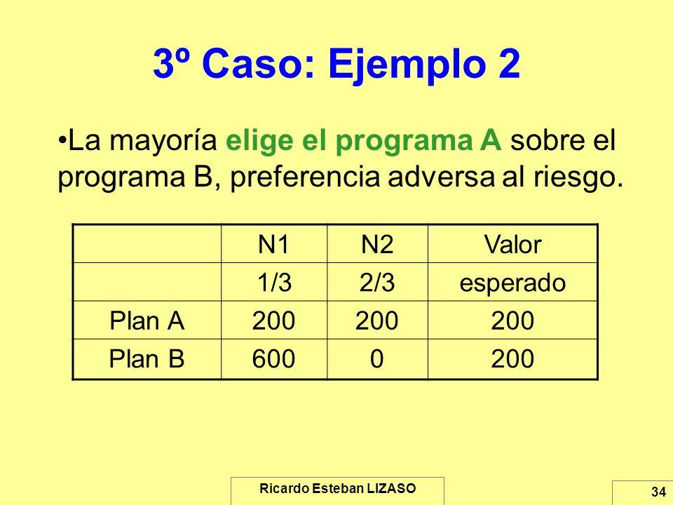 Ricardo Esteban LIZASO 34 3º Caso: Ejemplo 2 La mayoría elige el programa A sobre el programa B, preferencia adversa al riesgo. N1N2Valor 1/32/3espera