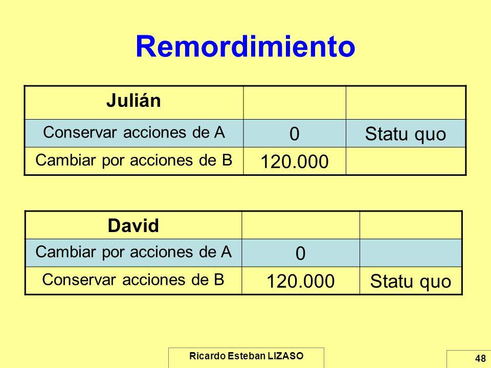 Ricardo Esteban LIZASO 48 Remordimiento Julián Conservar acciones de A 0Statu quo Cambiar por acciones de B 120.000 David Cambiar por acciones de A 0