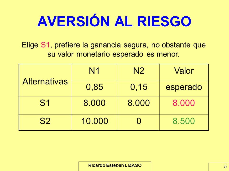 Ricardo Esteban LIZASO 5 AVERSIÓN AL RIESGO Elige S1, prefiere la ganancia segura, no obstante que su valor monetario esperado es menor. Alternativas