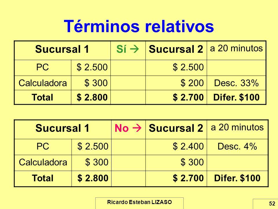 Ricardo Esteban LIZASO 52 Términos relativos Sucursal 1Sí Sucursal 2 a 20 minutos PC$ 2.500 Calculadora$ 300$ 200Desc. 33% Total$ 2.800$ 2.700Difer. $