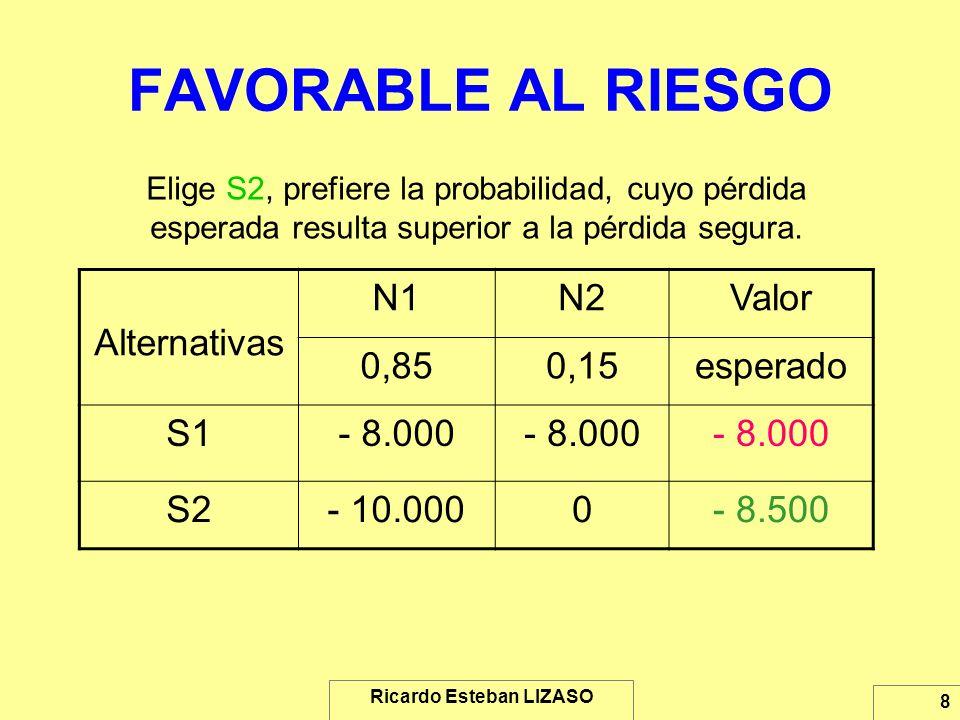 Ricardo Esteban LIZASO 8 FAVORABLE AL RIESGO Elige S2, prefiere la probabilidad, cuyo pérdida esperada resulta superior a la pérdida segura. Alternati