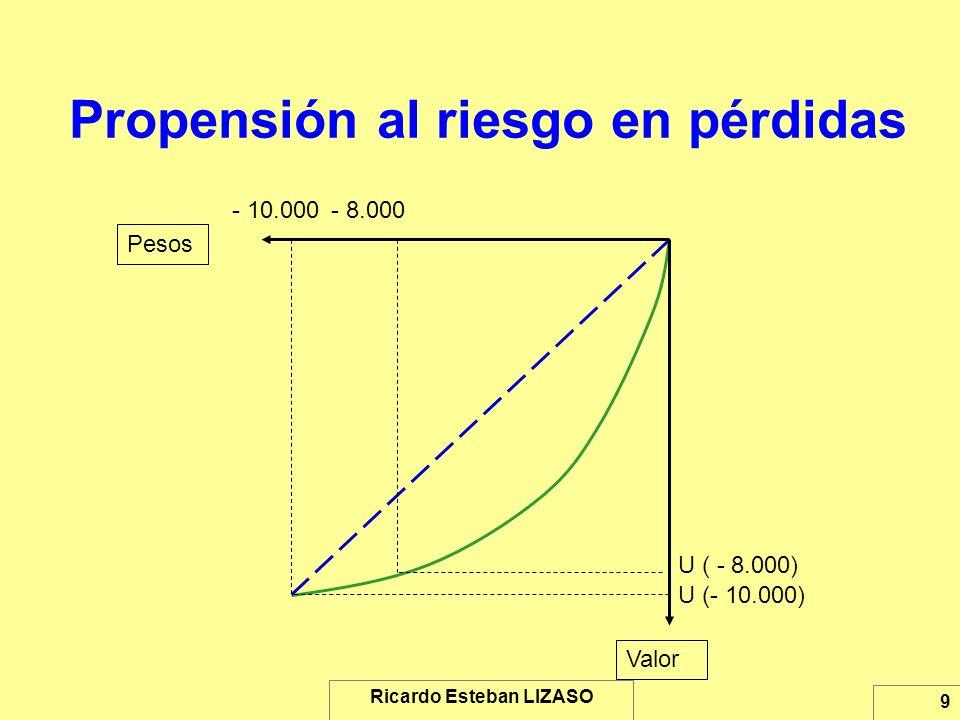 Ricardo Esteban LIZASO 9 Propensión al riesgo en pérdidas Pesos Valor - 10.000- 8.000 U (- 10.000) U ( - 8.000)