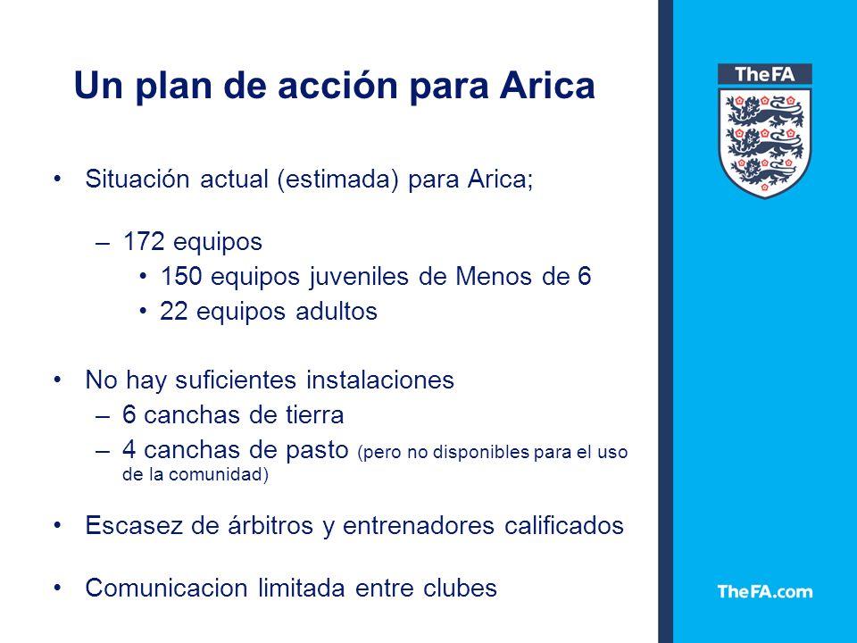 Un plan de acción para Arica Situación actual (estimada) para Arica; –172 equipos 150 equipos juveniles de Menos de 6 22 equipos adultos No hay suficientes instalaciones –6 canchas de tierra –4 canchas de pasto (pero no disponibles para el uso de la comunidad) Escasez de árbitros y entrenadores calificados Comunicacion limitada entre clubes