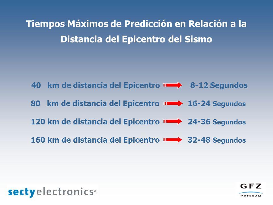 Tiempos Máximos de Predicción en Relación a la Distancia del Epicentro del Sismo 40 km de distancia del Epicentro 8-12 Segundos 80 km de distancia del Epicentro 16-24 Segundos 120 km de distancia del Epicentro 24-36 Segundos 160 km de distancia del Epicentro 32-48 Segundos
