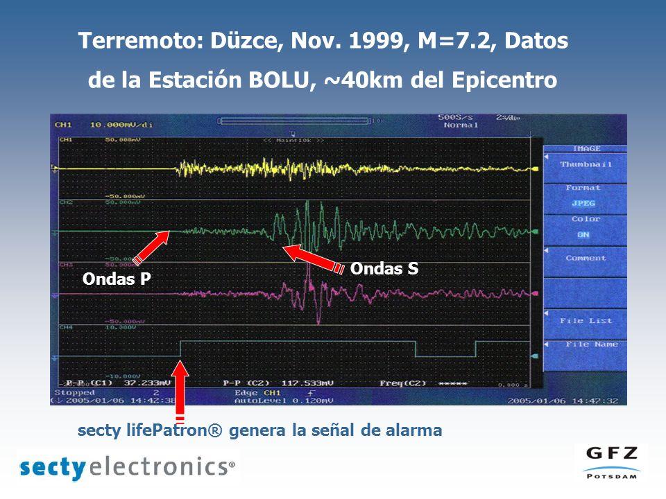 Terremoto: Düzce, Nov. 1999, M=7.2, Datos de la Estación BOLU, ~40km del Epicentro secty lifePatron® genera la señal de alarma Ondas P Ondas S