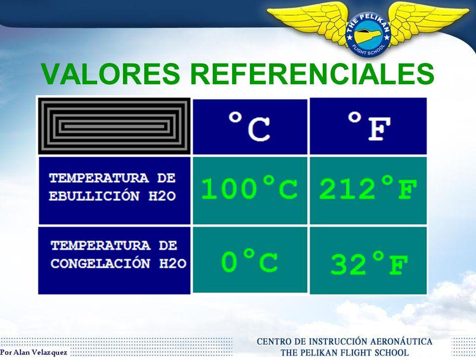 MEDICIÓN DE TEMPERATURA *Instrumento de medición: TERMOMETRO *Principales unidades de lectura: -Celcius / Centigrados: °C -Fahrenheit: °F -kelvin: °K Las unidades que utilizaremos en la aviación para expresar la temperatura numéricamente son los grados Centigrados ( ° C) y los grados Fahrenheit ( ° F).