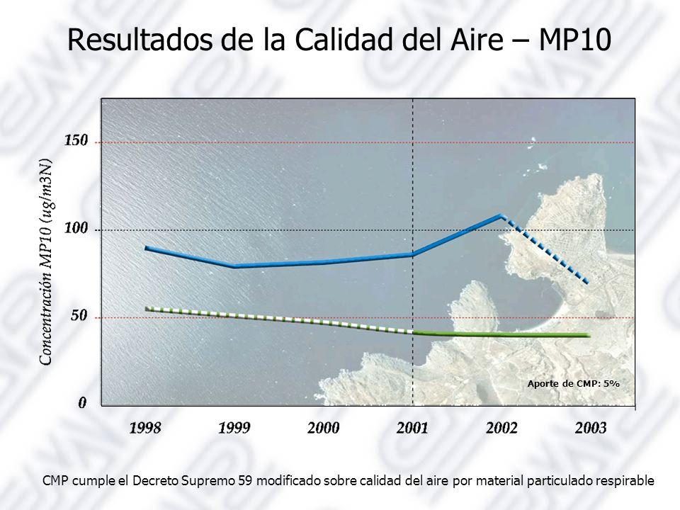 Resultados de la Calidad del Aire – MP10 CMP cumple el Decreto Supremo 59 modificado sobre calidad del aire por material particulado respirable Aporte de CMP: 5%