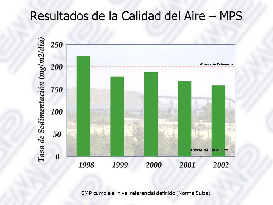 Resultados de la Calidad del Aire – MPS CMP cumple el nivel referencial definido (Norma Suiza) Aporte de CMP: 22% Norma de Referencia