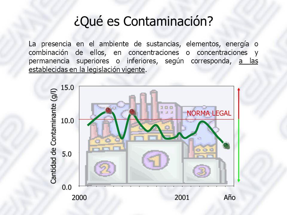 ¿Qué es Contaminación.